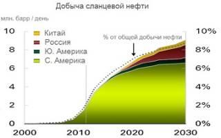 Сланцевая нефть, себестоимость добычи. каково влияние добычи углеводородов на экологию земли