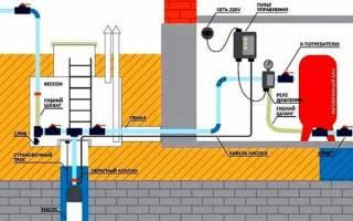 Реле давления — как отрегулировать насосную станцию