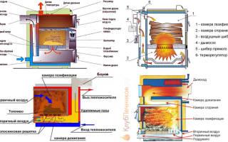 Принцип работы пиролизного котла, работающего на твердом топливе, виды и классификация
