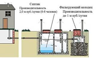 Локальная канализация для загородного дома — как сделать